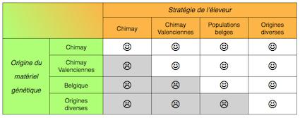 Tableau des stratégies d'élevage
